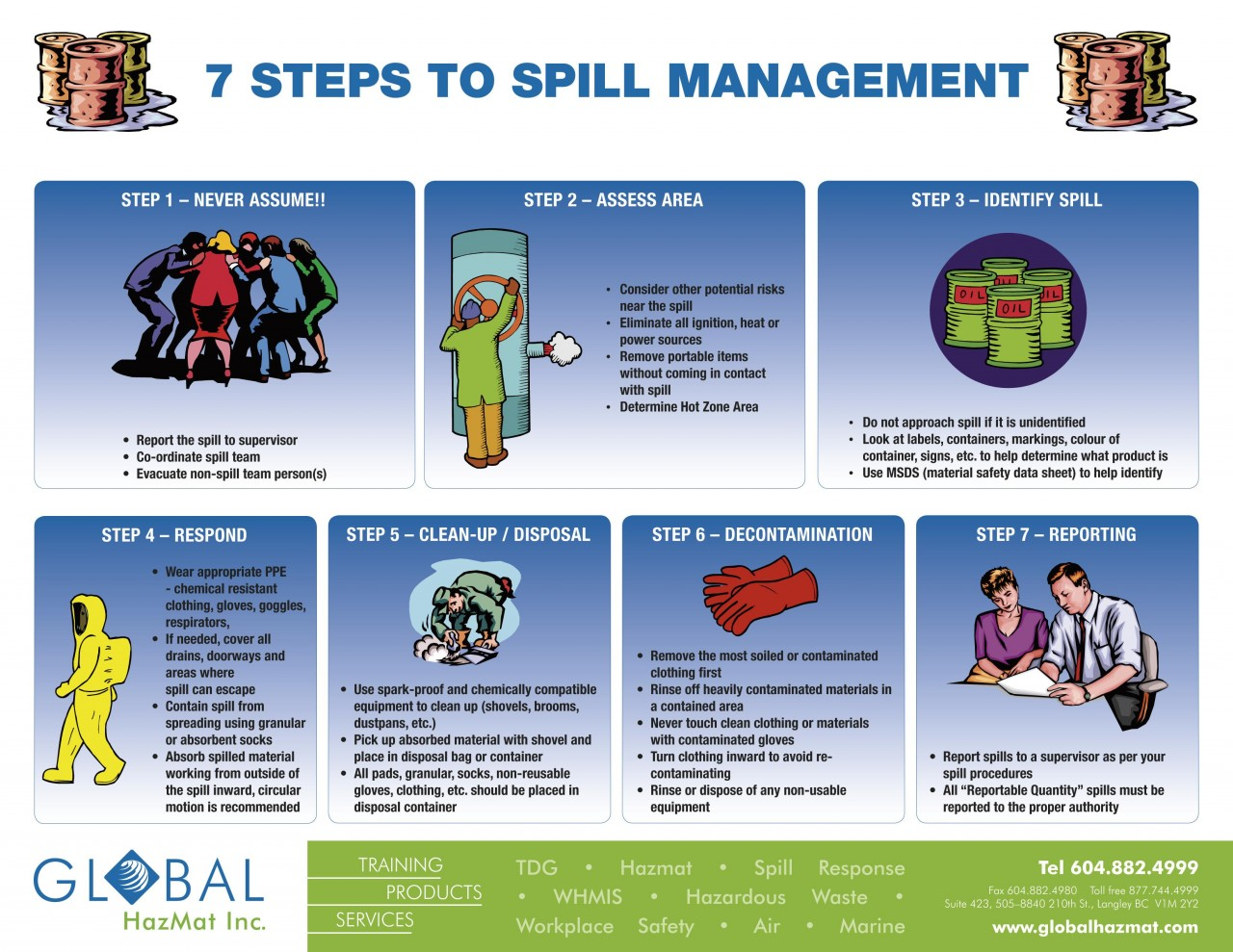 Spill Management Posters