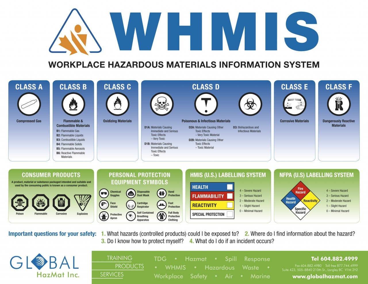 WHMIS Poster 24″X36″ Laminated