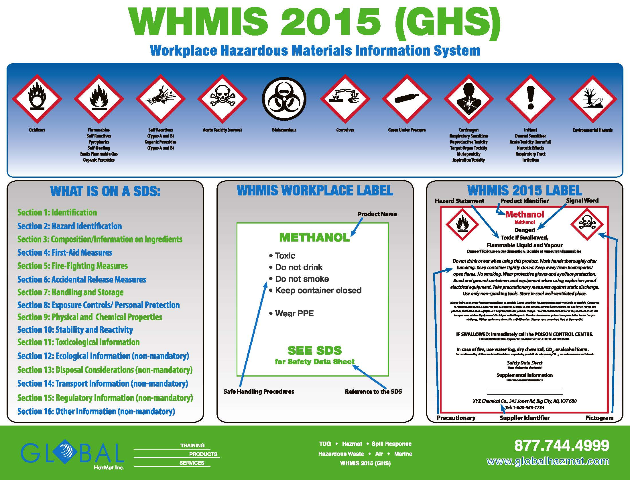 WHMIS 2015 Poster 24″X36″ Laminated