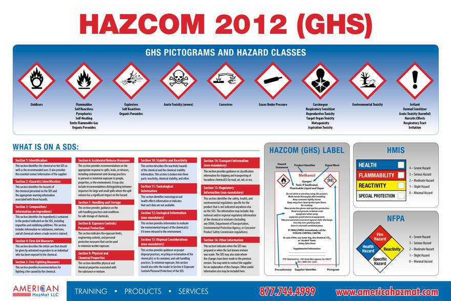 USA Hazcom Mini Poster (8.5″X11″)
